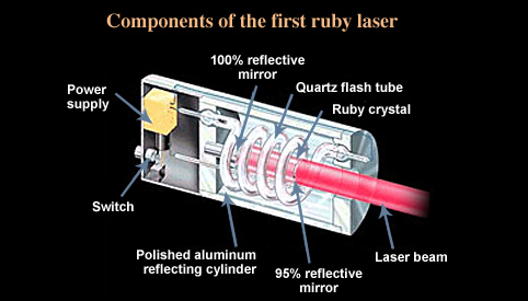 the discovery and use of laser light in history When operated unsafely, or without certain controls, the highly-concentrated light from laser pointers and laser toys can be dangerous, causing serious eye injuries.